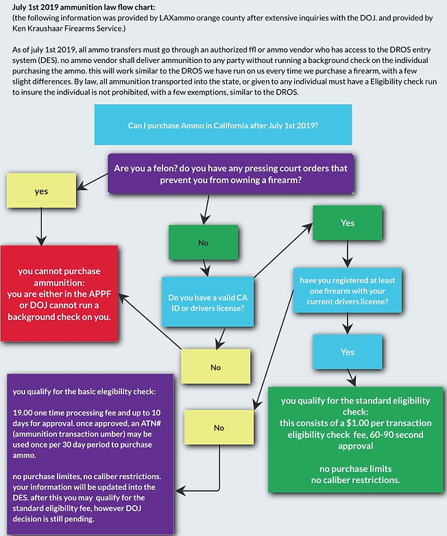 CA ammo law 2019 flow chart.jpg