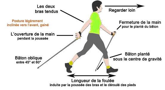 Marche Nordique - Technique.jpg