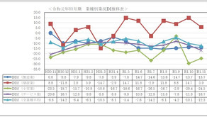 令和元年度11月期小規模企業景況調査報告