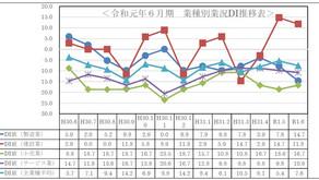 令和元年6月期小規模企業景気動向調査報告