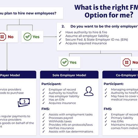 Financial Management Services (FMS) Resources
