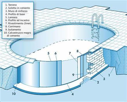 Kit struttura