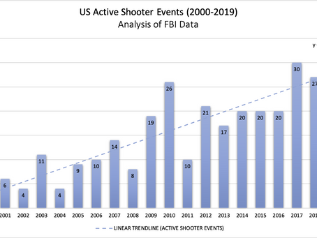 What is an Active Shooter?