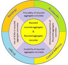 WP6 - Practical Application of RACs