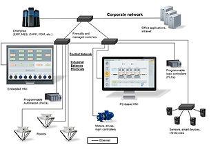 Figure-2-Industrial-Ethernet.V2.jpg