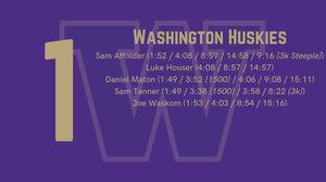 2019 Men's Recruit Rankings: #1 Washington Huskies