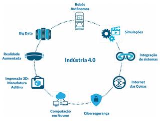Indústria 4.0 - como vai impactar o mundo