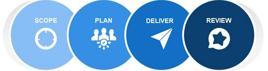 Project Delivery Showing Plan Deliver Re