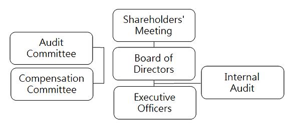 公司治理架構E.png