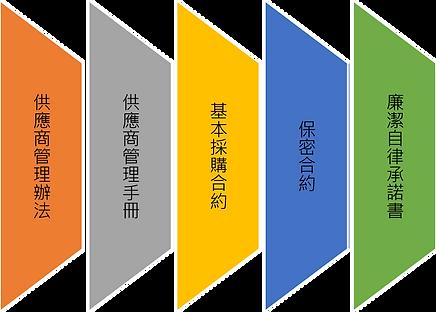 永續供應錄_2供應商管理手冊.png