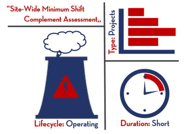 Site-Wide Minimum Shift Compliment Assessment | Goodnight Consulting