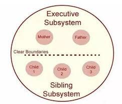 Executive Subsystem的重要