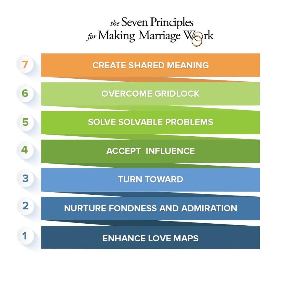 婚姻關係的幾個重要原則