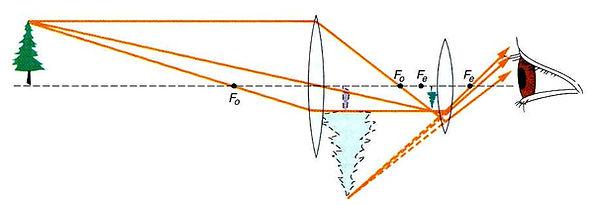 Working of telescope