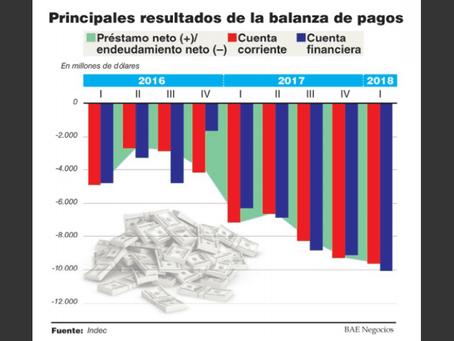 El déficit de cuenta corriente subió un 34% a u$s9.600 M y alcanzó un nuevo récord