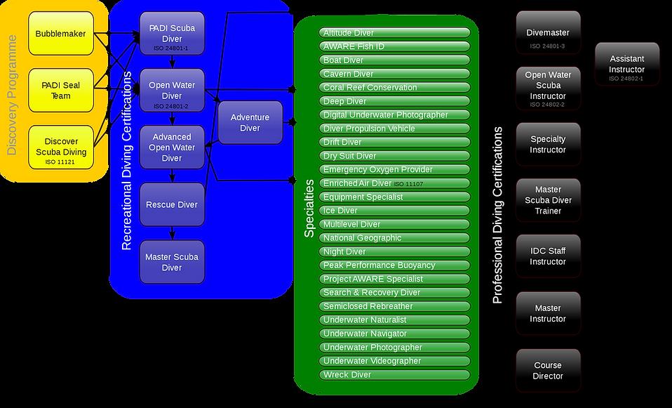 2880px-PADI-Ausbildungssystem.svg.png