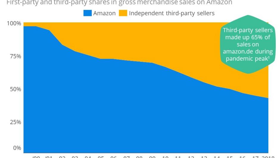 [🇲🇽] Amazon: vendedores independientes en aumento