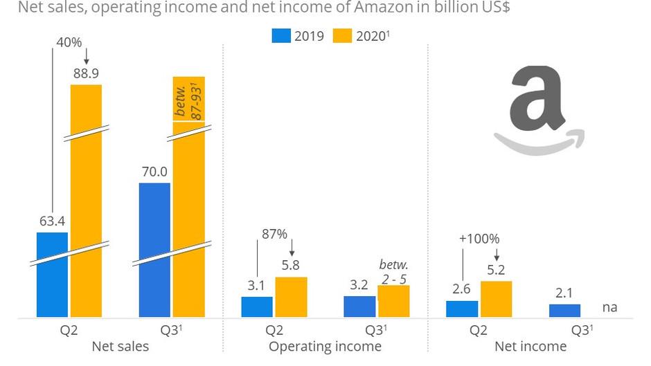 [🇺🇸] Corona keeps fueling Amazon's success