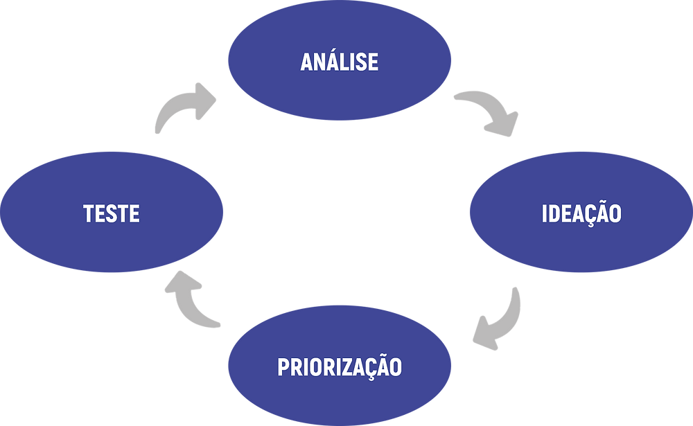 Ciclo Growth Hacking