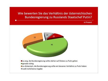 Profil-Umfrage: Beziehungen Österreich - Russland