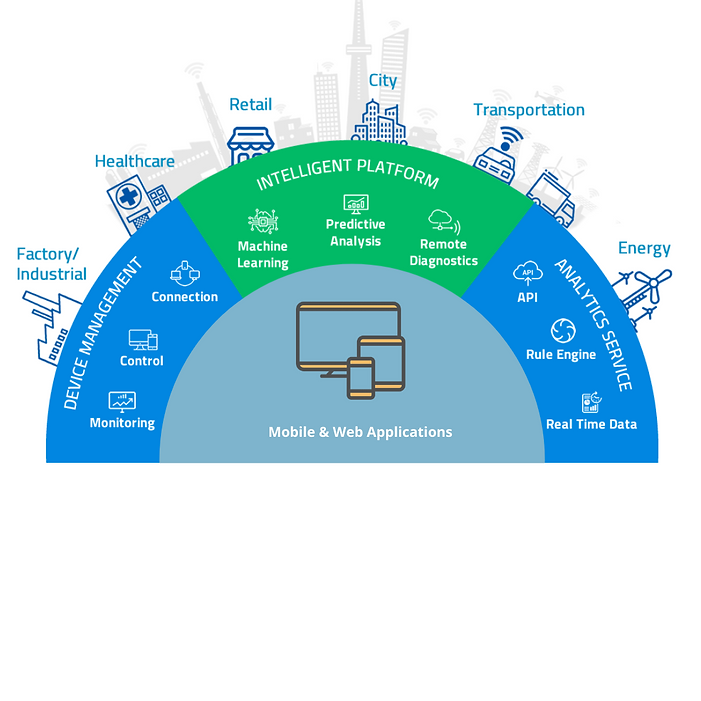 Industrial IoT Platform Tenova Systems .