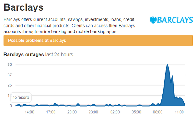 Barclays online banking issues