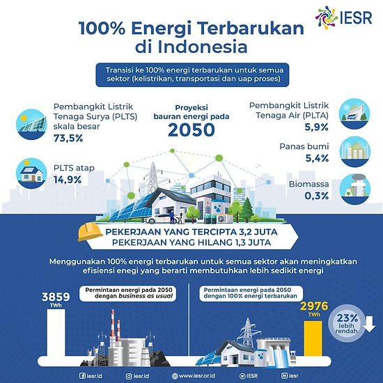 The Long Lists of Challenges to Deploy Massive Renewable Energy in The Energy Mix to Pursue Zero Emission