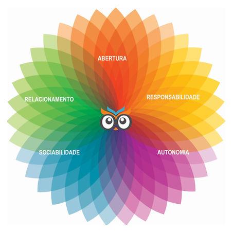 Conjunto de competências socioemocionais desenvolvidas no AfterSchool.