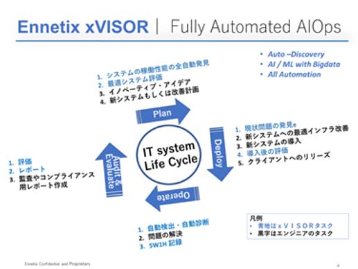 xVISOR-FullyAutomated.png