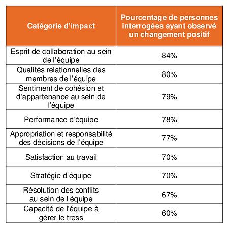 Étude d'impact auprès d'un échantillon représentatif de participants à des sessions de Team Coaching facilitées par nos soins. Les résultats ont révélé que 94% des personnes interrogées ont observé des changements positifs, et que ces résultats étaient soutenables.