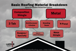 Roof material flow chart, where to start when choosing a roof, roof types for a home, roof types for a house