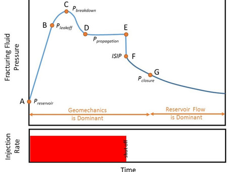 A Primer on the Geomechanics behind Fracturing Pressure Curves