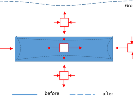 Geomechanics of Compressibility – Part II: Drained versus Undrained