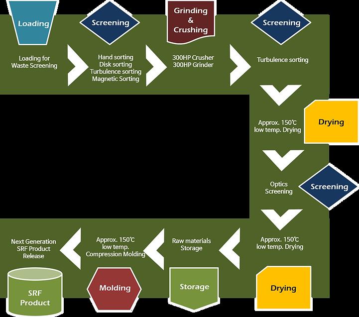 SRF production process1.png