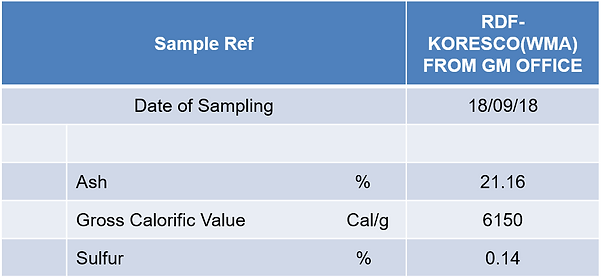 Gulf Cement SRF major test.png