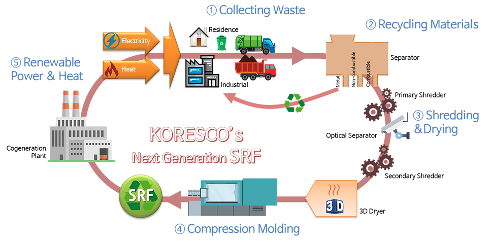 SRF value chain.png