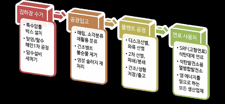해양폐기물 처리공정.png