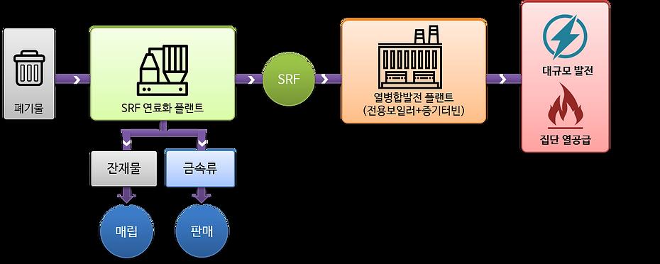SRF power plant.png