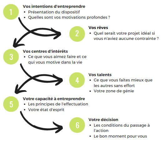 6 phases AGO Defi.JPG