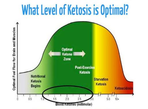 10 Tips to Optimize Ketosis~Tip #5