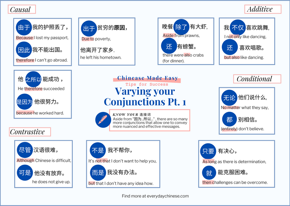 Tip 4: Varying your Conjunctions Pt. 1
