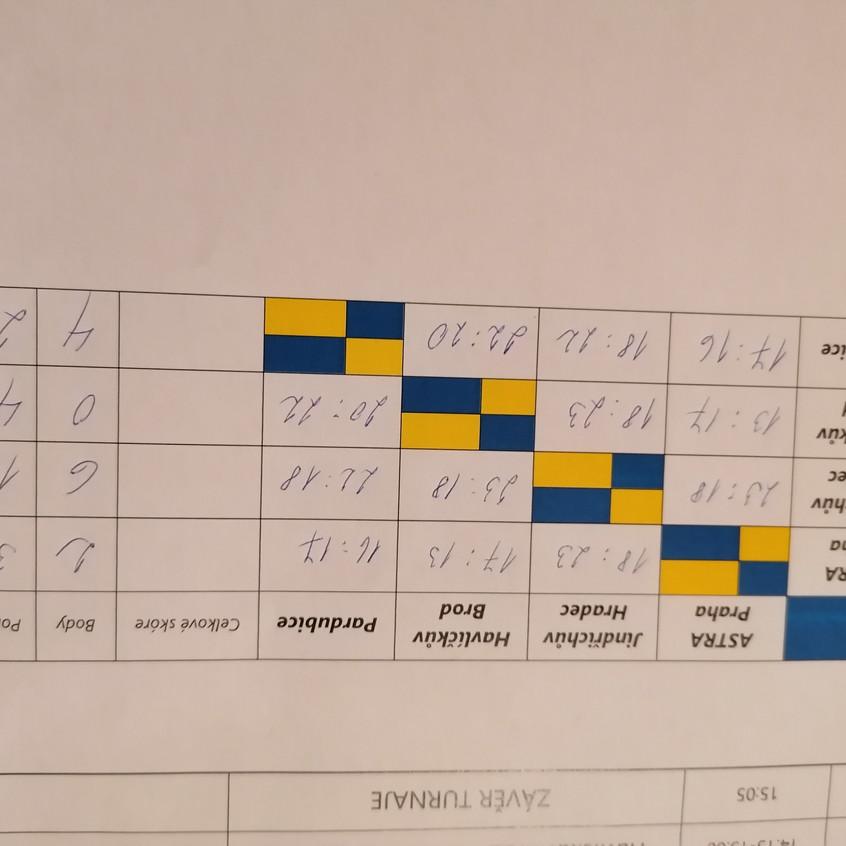 Výsledky_turnaj_v_HB