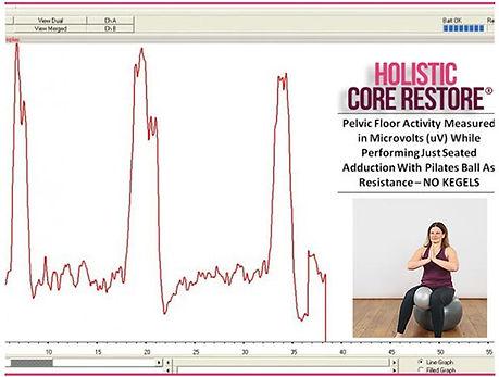 Adduction Graph Holistic Core Restore