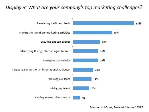 Top 2017 Marketing Challenges