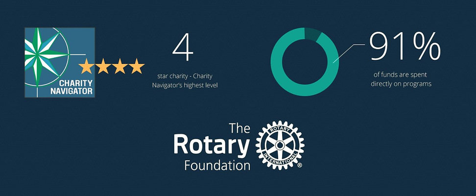 Rotary Foundation Stats