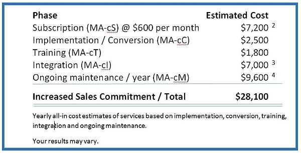 Estimated cost of Marketing Automation tools