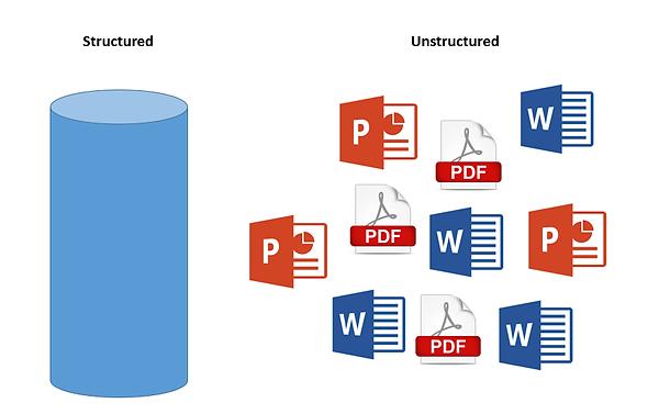 Structured v. Unstructured data