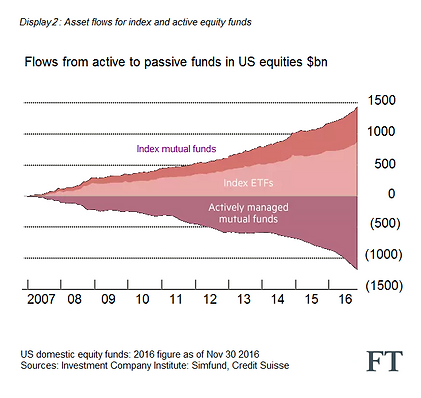 Active to Passive investments