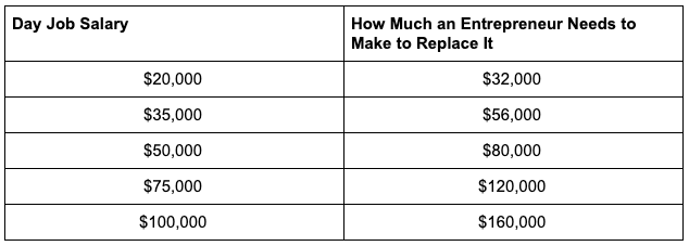 day job salary and how much entrepreneur needs to make to replace it