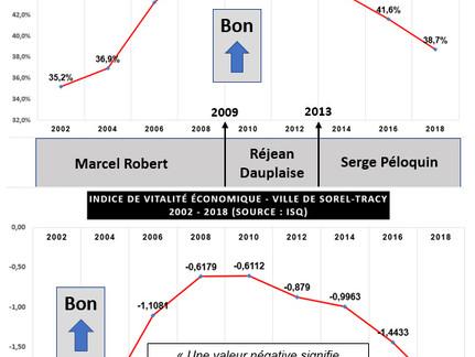 État de la situation économique de Sorel-Tracy et l'Indice de vitalité économique